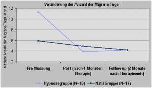 Hypnose Dresden Schmerzen 2