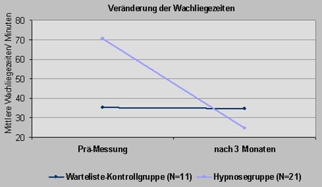 Hypnose Hypnosetherapie Dresden Schlafstörung 1