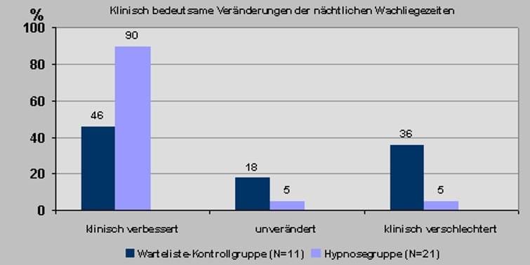 Hypnose Hypnosetherapie Dresden Schlafstörung 2